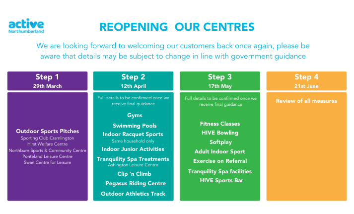 Reopening of Active Northumberland Centres - Table showing each step
