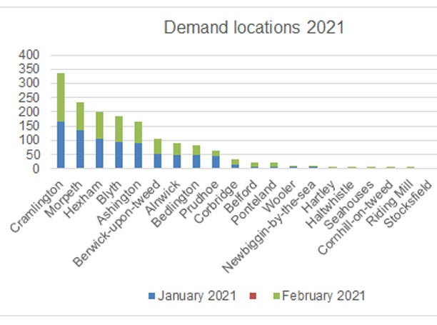 Bar graph showing the demand of jobs by location