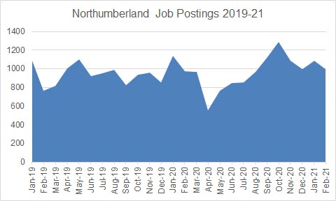 Graph showing Northumberland Job postings 2019 to 2021