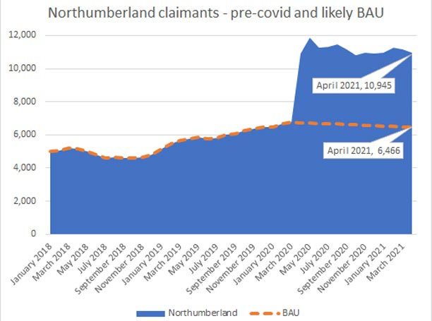 Northumberland claimants graph - Pre-covid and likely BAU