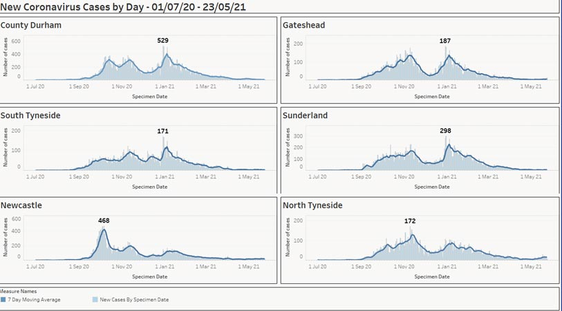 Graphs showing new Covid cases by day in each North East area between the dates of 1 July to 10 March