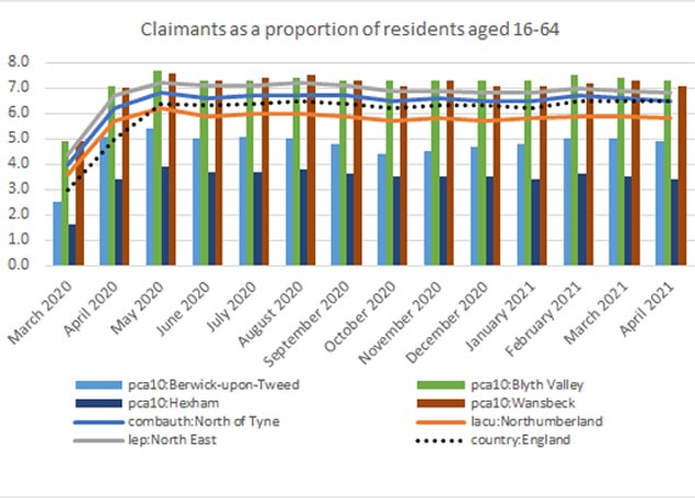 Graph showing Claimants as a proportion of residents aged 16-64