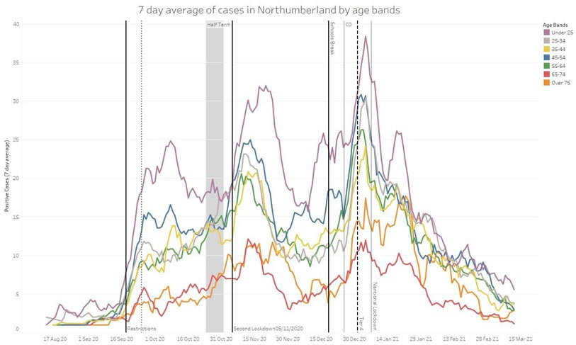 Graph showing the 7 day average of cases in Northumberland by age bands