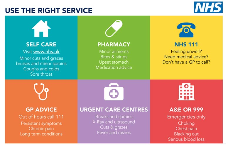 Use the right service graphic. Self-care for minor cuts, bruising, coughs, colds and sore throats. Pharmacy for minor ailments, bites, upset stomachs, medication advice. NHS 111 for advice for feeling unwell. GP advice for persistent symptoms, long term conditions or chronic pain. Urgent care centres for breaks, sprains, x-rays, ultrasounds, fevers, cuts and grazes. A&E or 999 for medical emergencies such as choking, chest pain, blacking out or serious blood loss.