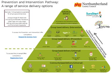 Intervention and Prevention Parthway