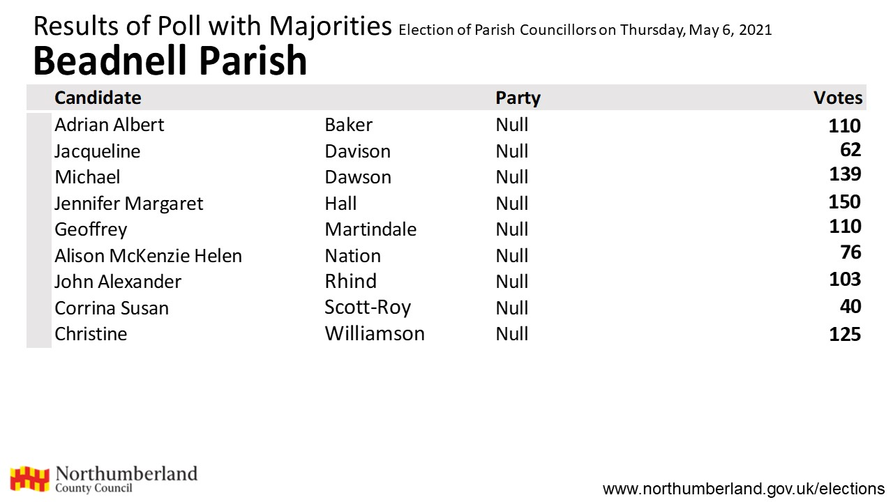 Results for Beadnell Parish