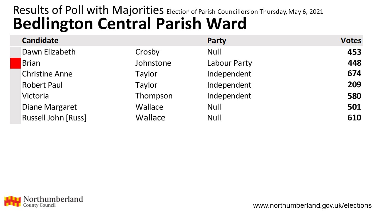 Results for Bedlington Central parish