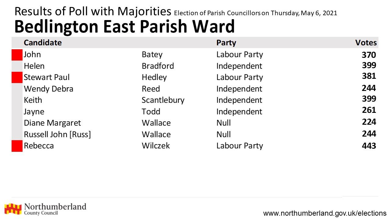 Results for Bedlington East