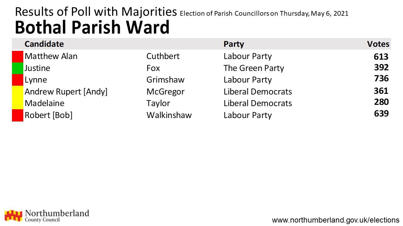 Results for Bothal Parish