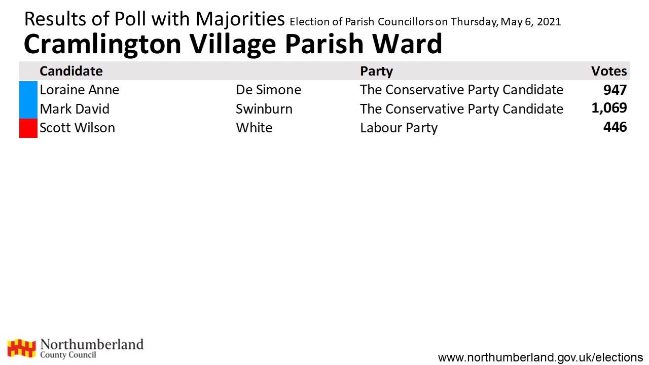 Results for Cramlington Village