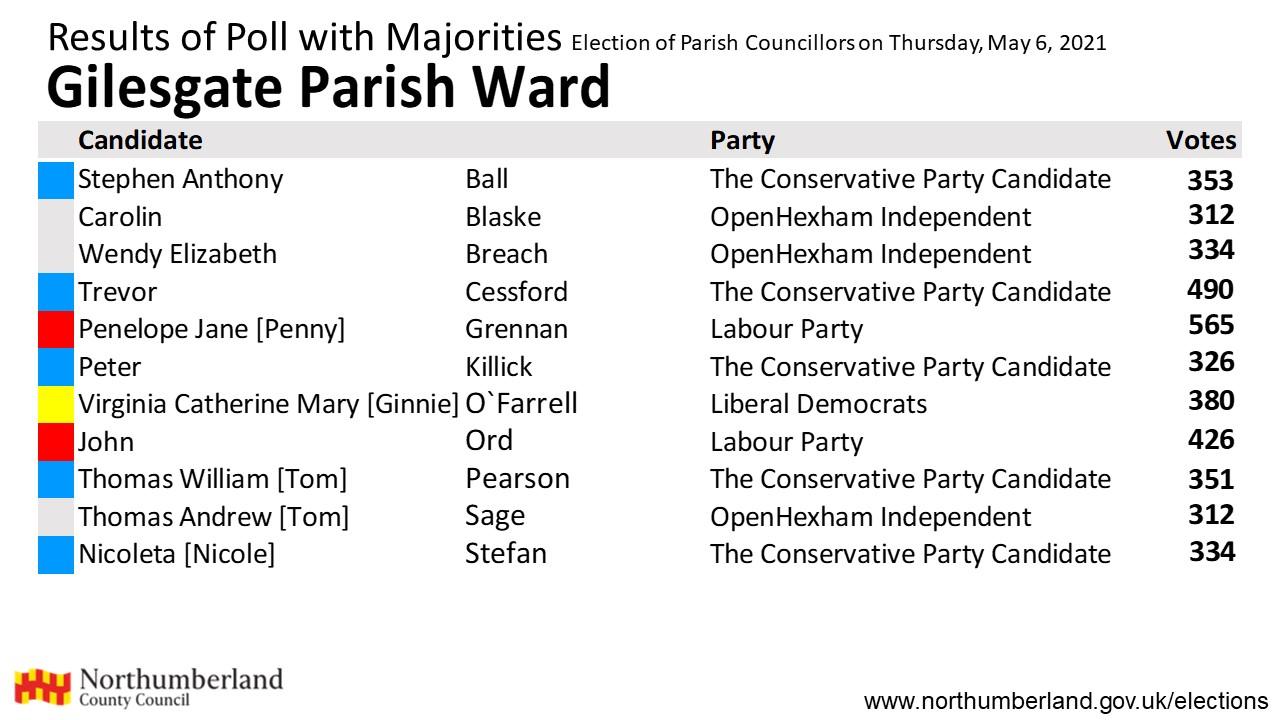 Results for Gilesgate parish