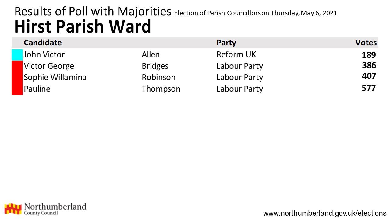 Results for Hirst Parish ward