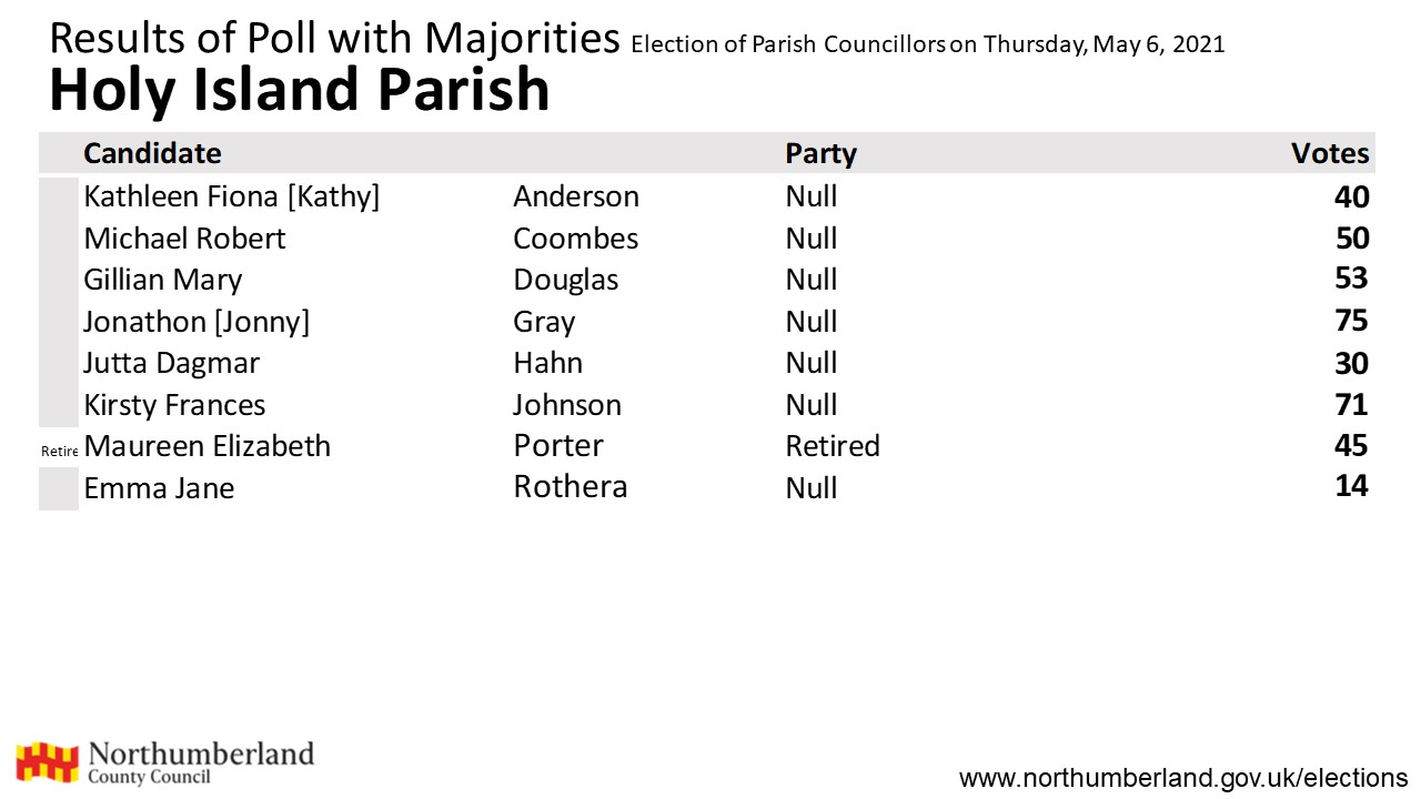 Results for Holy Island Parish