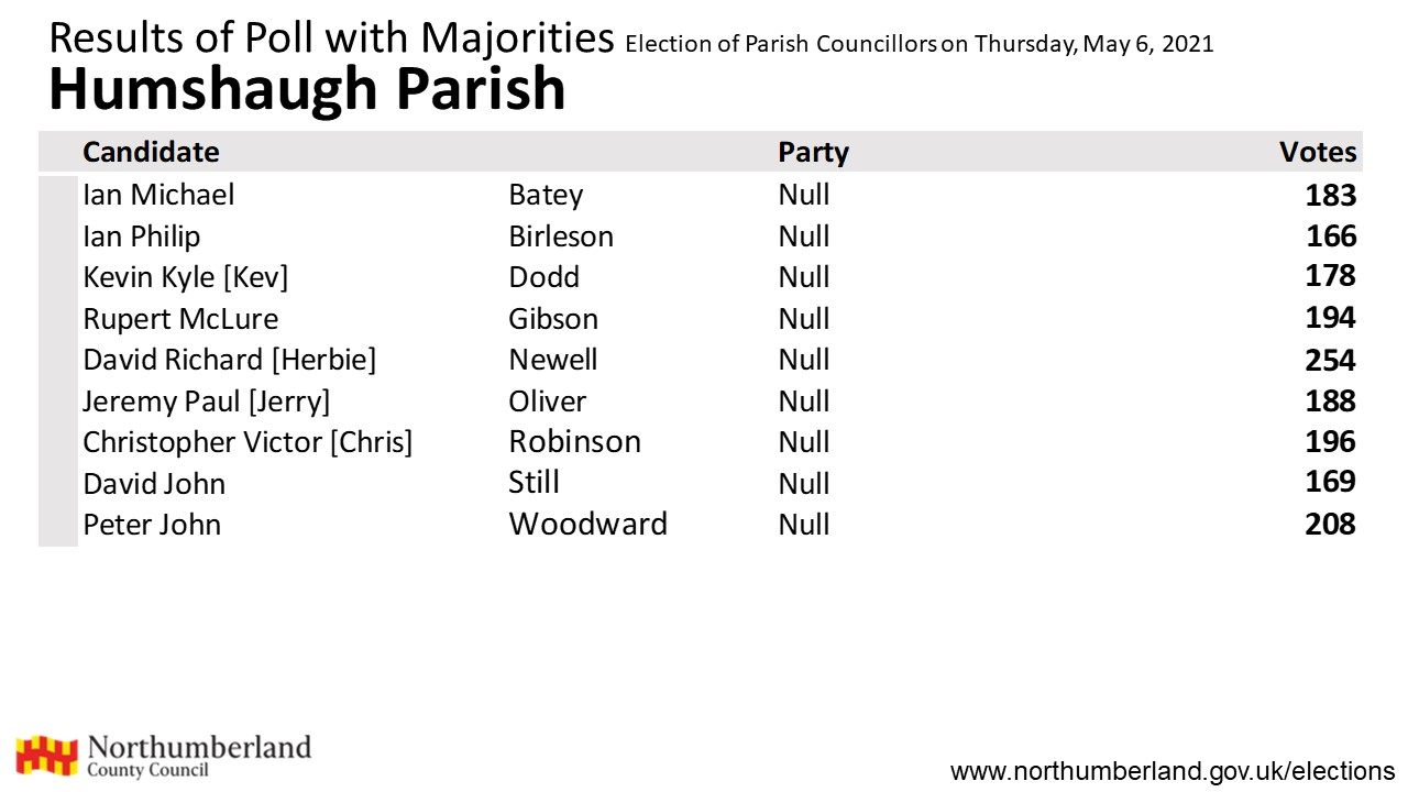 Results for Humshaugh
