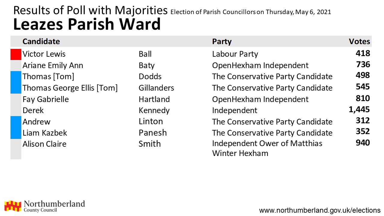 Results for Leazes parish
