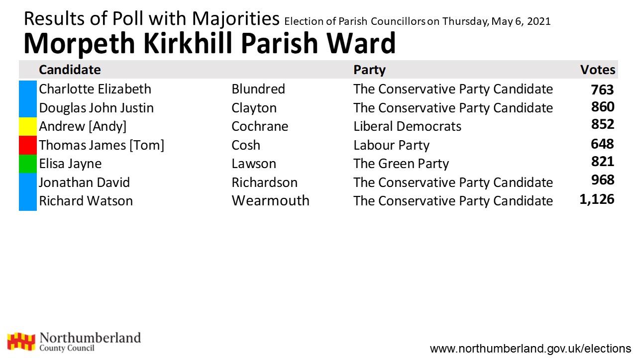 Results for Morpeth Kirkhill