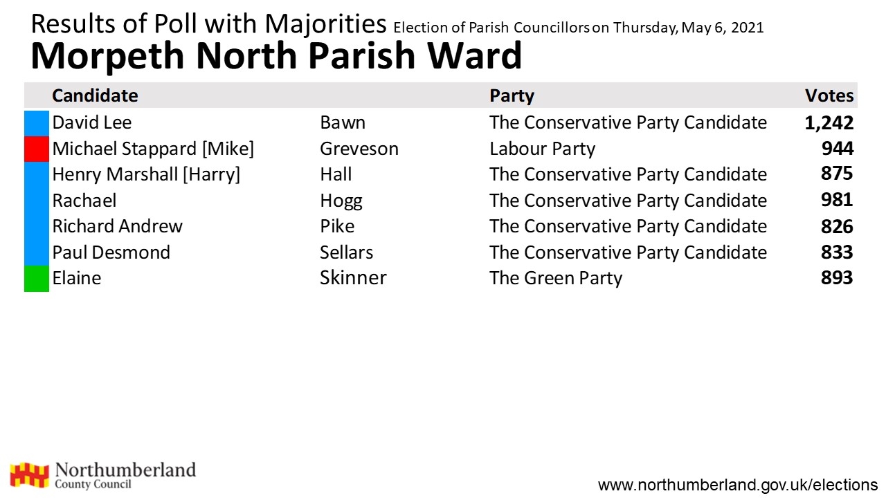 Results for Morpeth North
