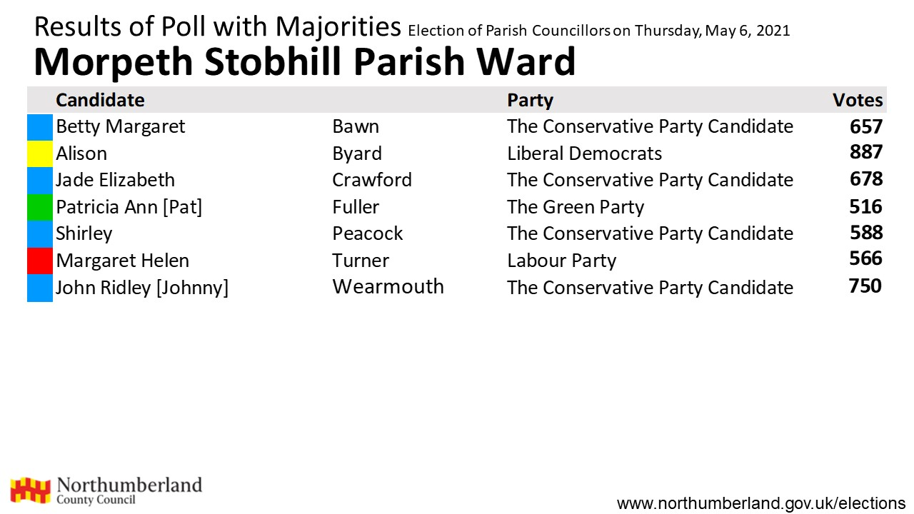 Results for Morpeth Stobhill