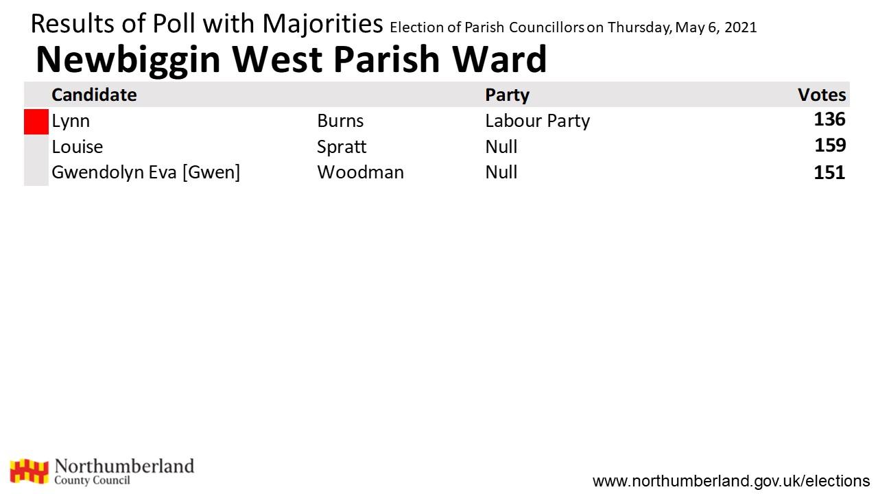 Results for Newbiggin West Parish