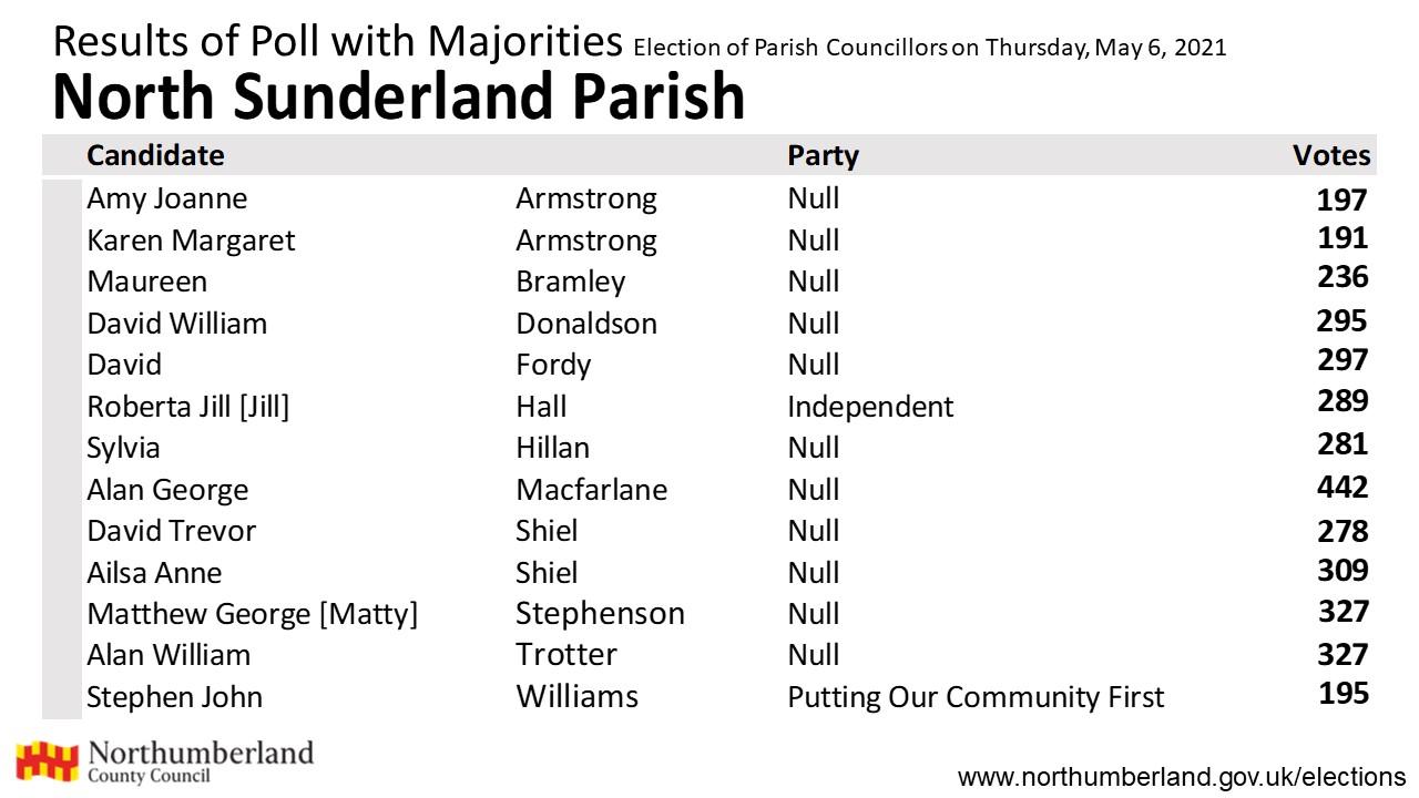 Results for North Sunderland
