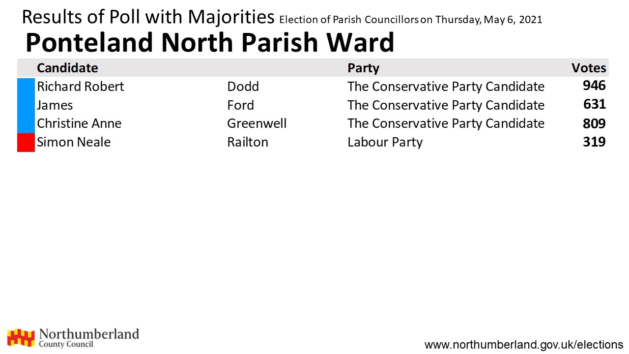 Results for Ponteland North