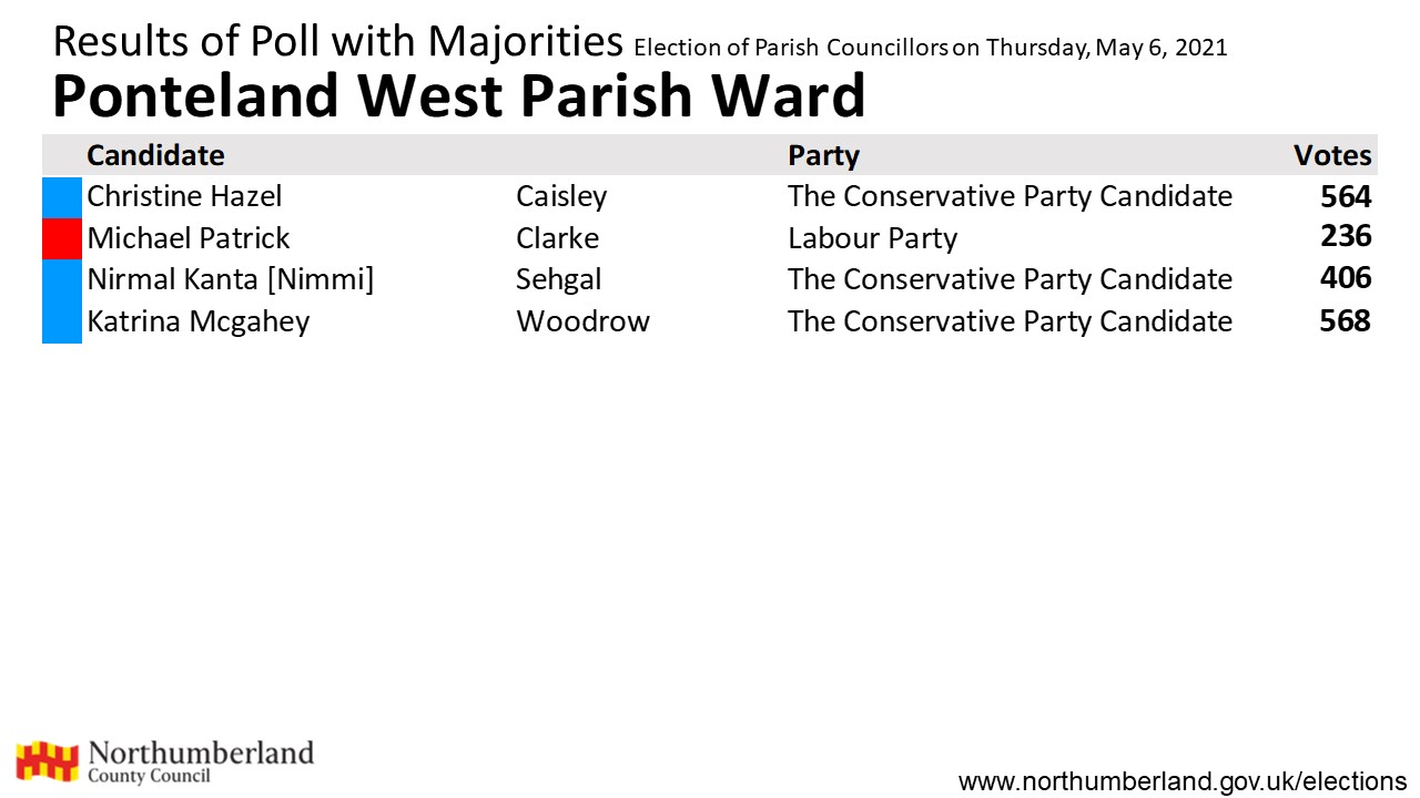 Results for Ponteland West
