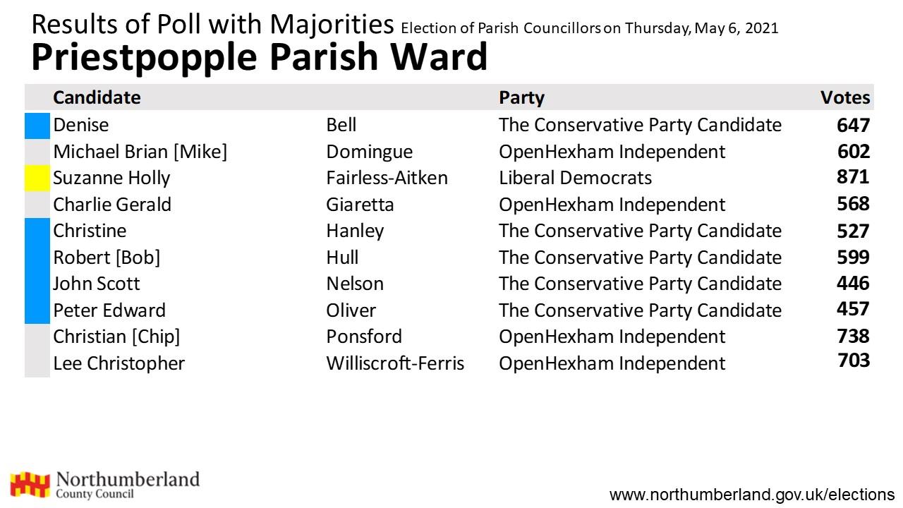 Results for Priestpopple Parish ward