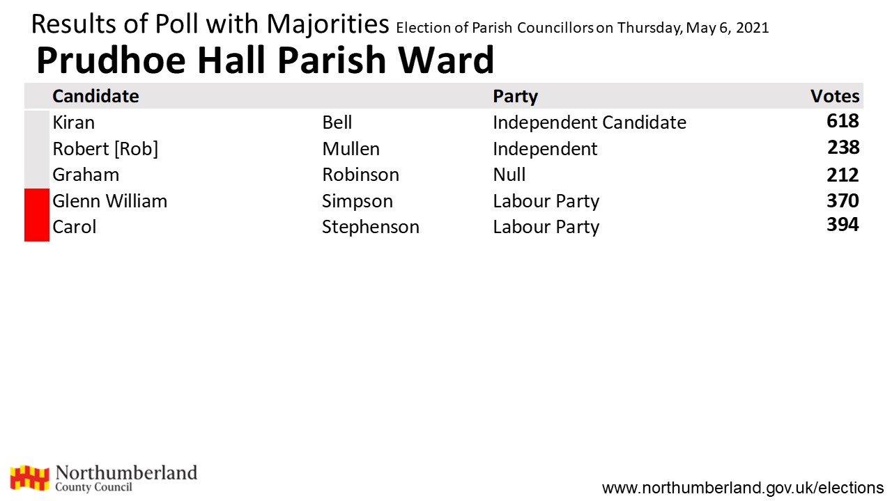 Results for Prudhoe Hall