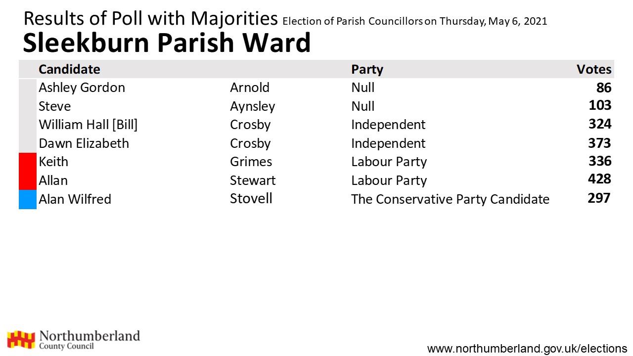 Results for Sleekburn Parish