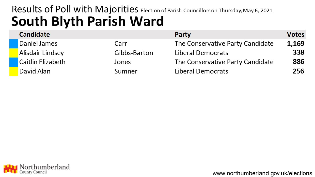 Results for South Blyth