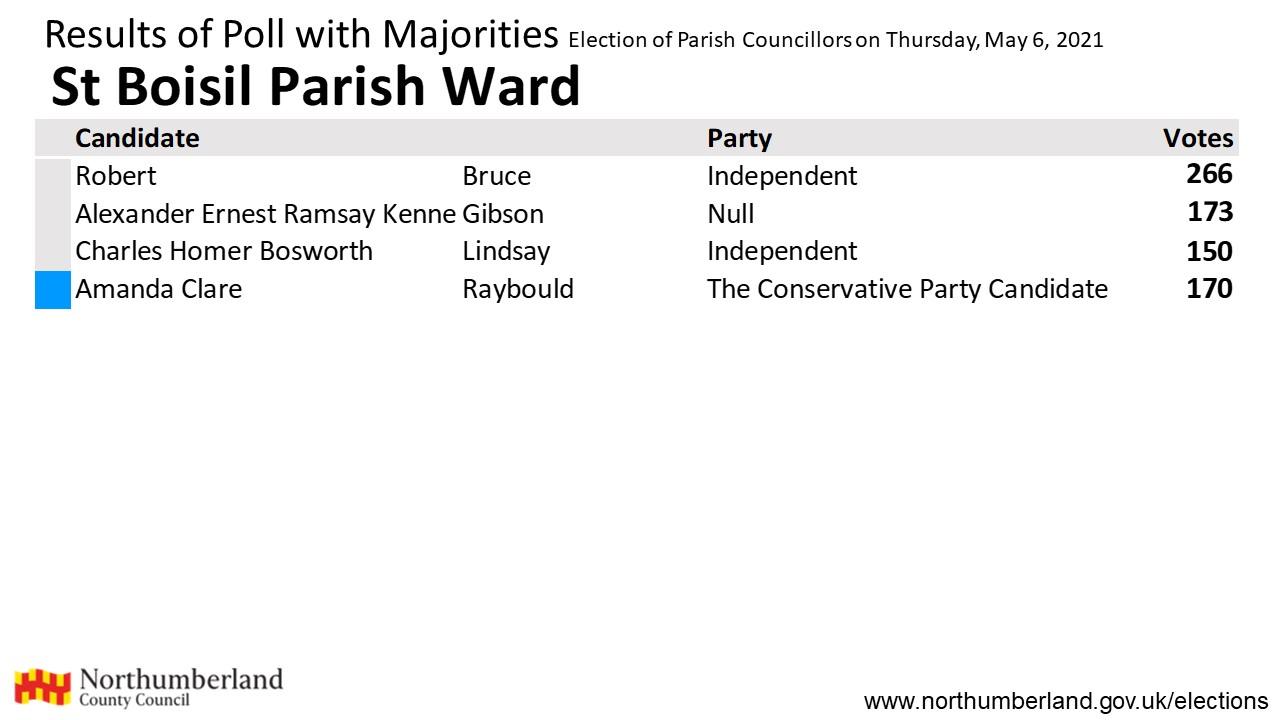 Results forSt Boisil Parish Ward