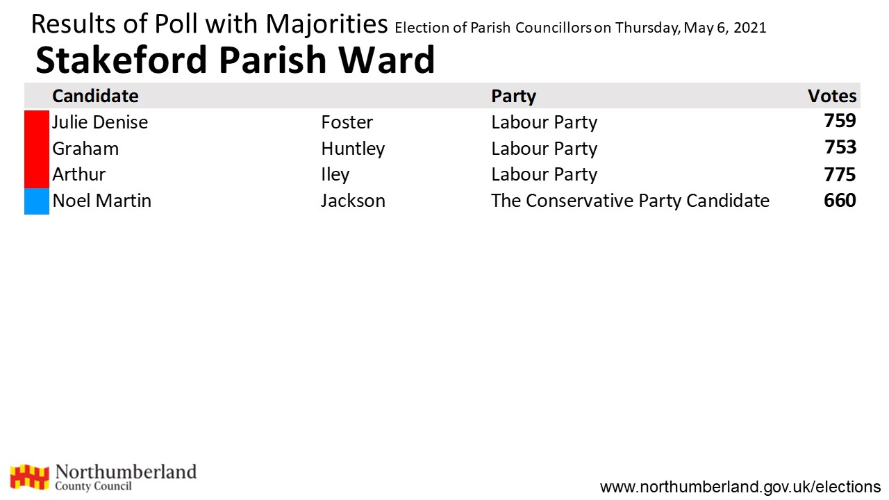Results for Stakeford Parish