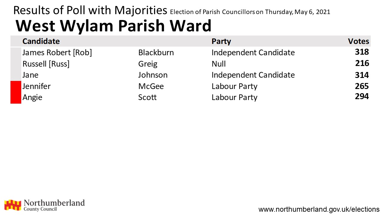 Results for West Wylam Parish