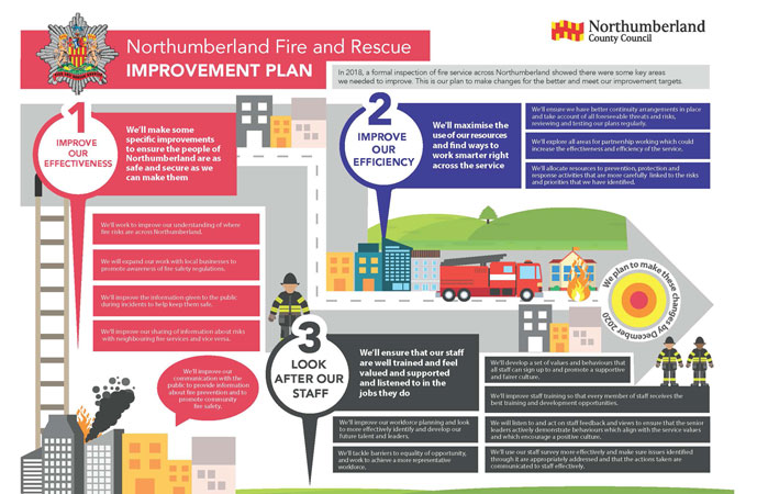 Northumberland Fire and Rescue Improvement Plan